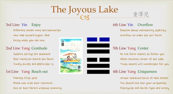 i-ching-58-lake